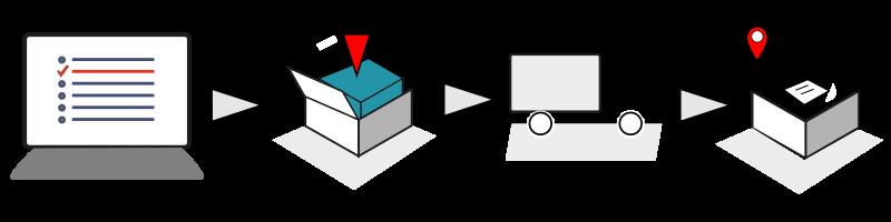 Politica de envío, tranporte y devoluciones